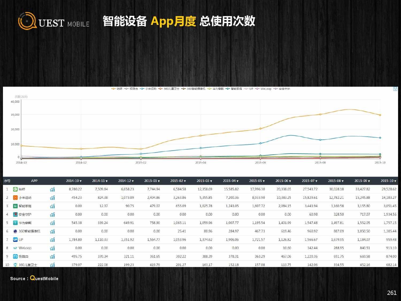 QuestMobile:2015年Q3中国移动互联网行业盘点_000261