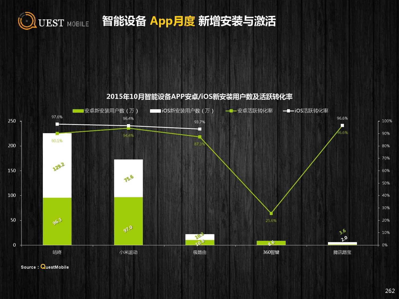 QuestMobile:2015年Q3中国移动互联网行业盘点_000262