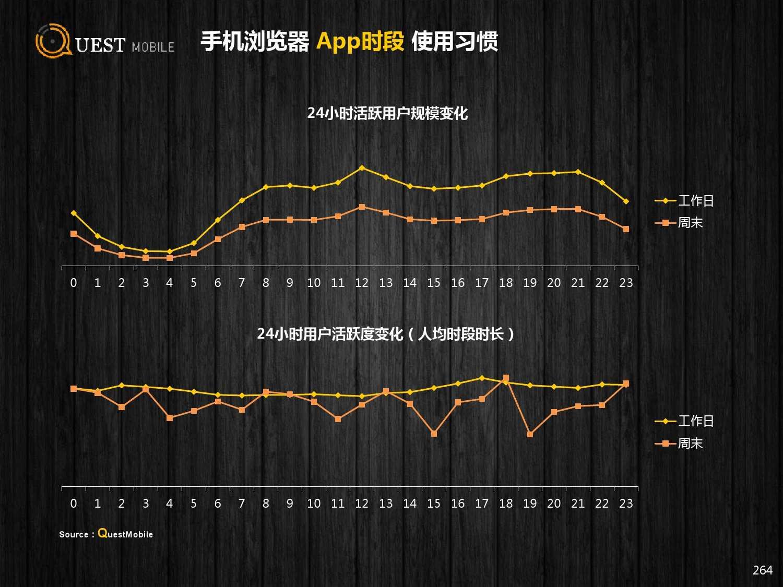 QuestMobile:2015年Q3中国移动互联网行业盘点_000264