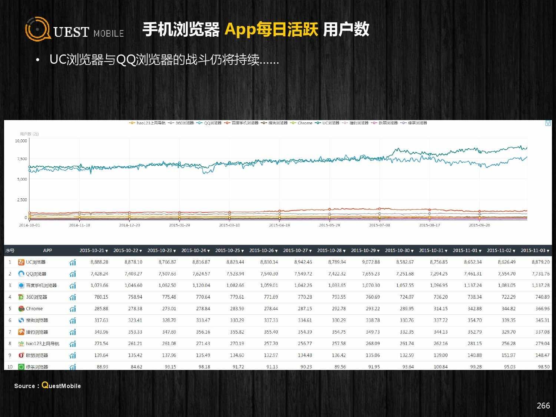 QuestMobile:2015年Q3中国移动互联网行业盘点_000266