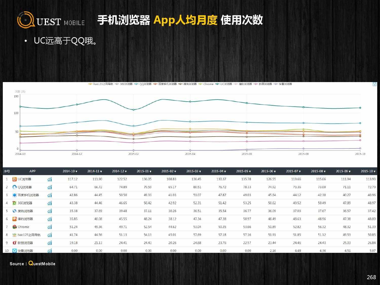 QuestMobile:2015年Q3中国移动互联网行业盘点_000268