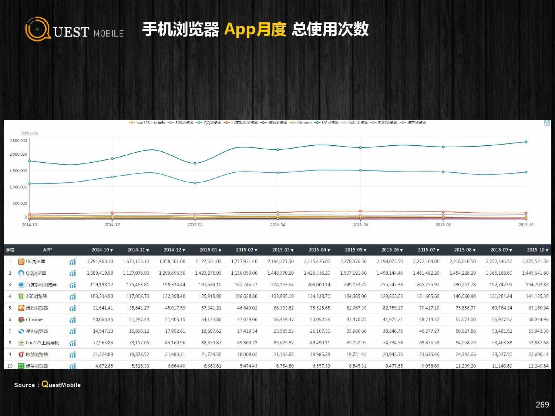 QuestMobile:2015年Q3中国移动互联网行业盘点_000269
