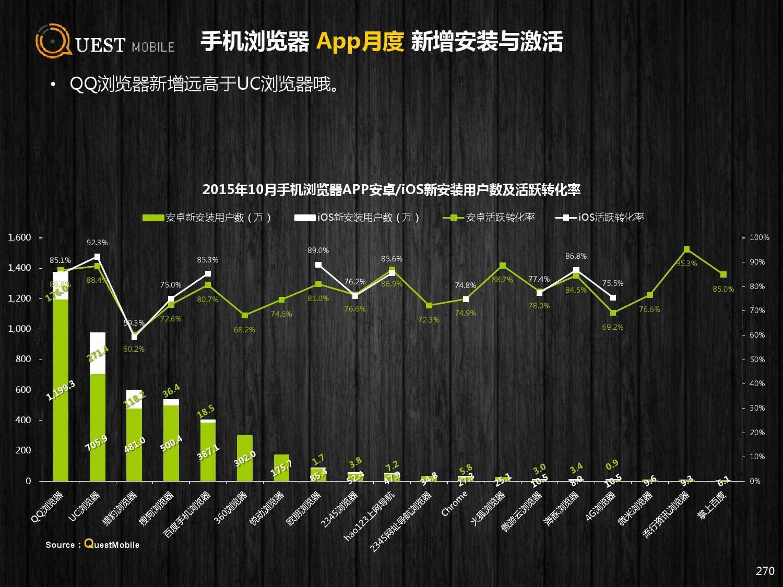 QuestMobile:2015年Q3中国移动互联网行业盘点_000270
