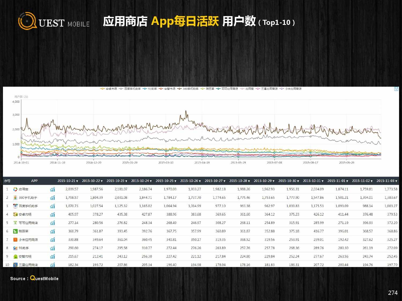 QuestMobile:2015年Q3中国移动互联网行业盘点_000274