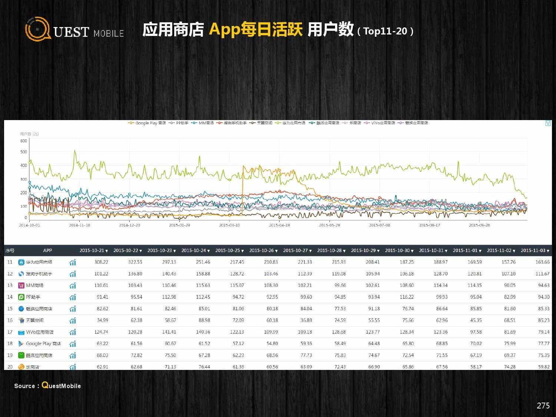 QuestMobile:2015年Q3中国移动互联网行业盘点_000275