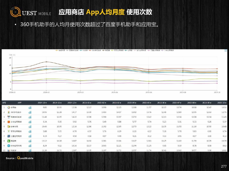 QuestMobile:2015年Q3中国移动互联网行业盘点_000277