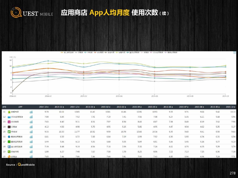 QuestMobile:2015年Q3中国移动互联网行业盘点_000278