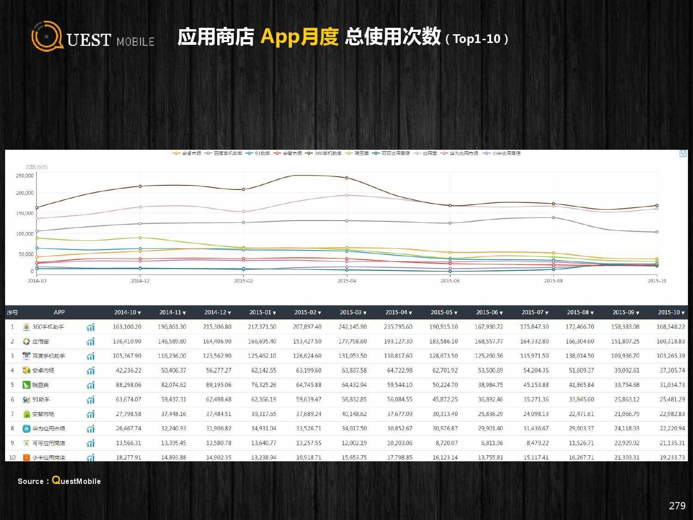 QuestMobile:2015年Q3中国移动互联网行业盘点_000279