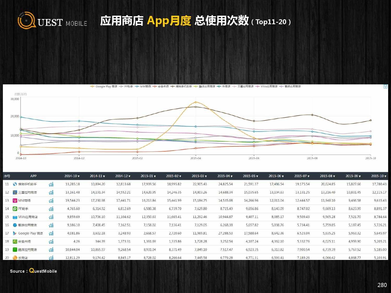 QuestMobile:2015年Q3中国移动互联网行业盘点_000280