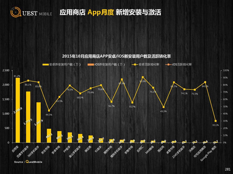 QuestMobile:2015年Q3中国移动互联网行业盘点_000281