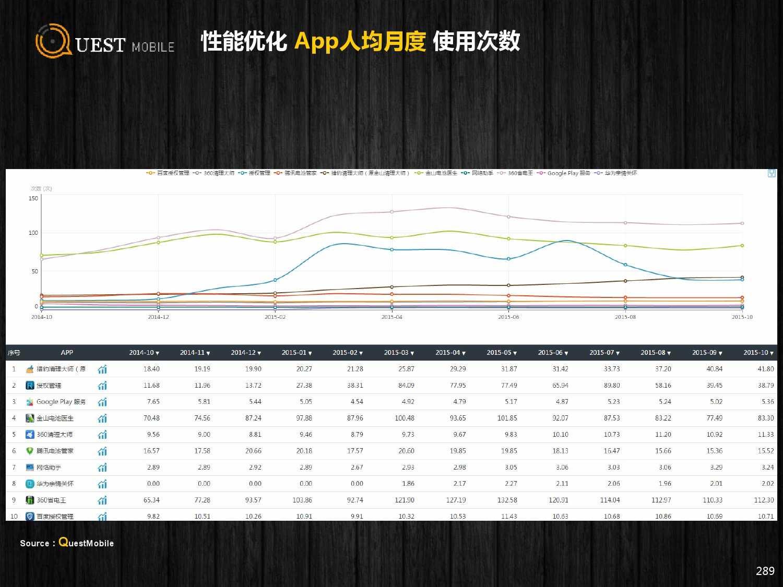 QuestMobile:2015年Q3中国移动互联网行业盘点_000289