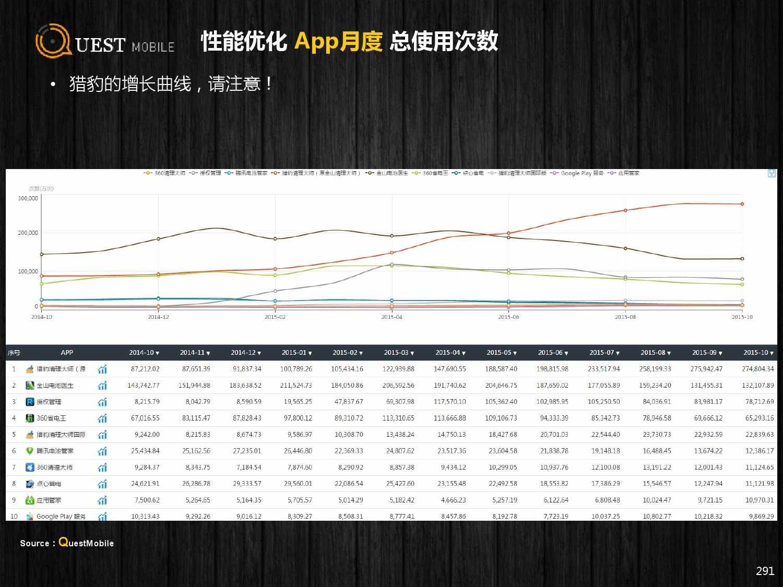 QuestMobile:2015年Q3中国移动互联网行业盘点_000291