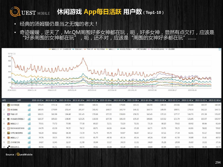 QuestMobile:2015年Q3中国移动互联网行业盘点_000294