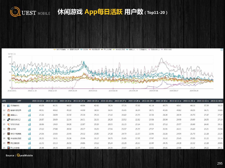 QuestMobile:2015年Q3中国移动互联网行业盘点_000295