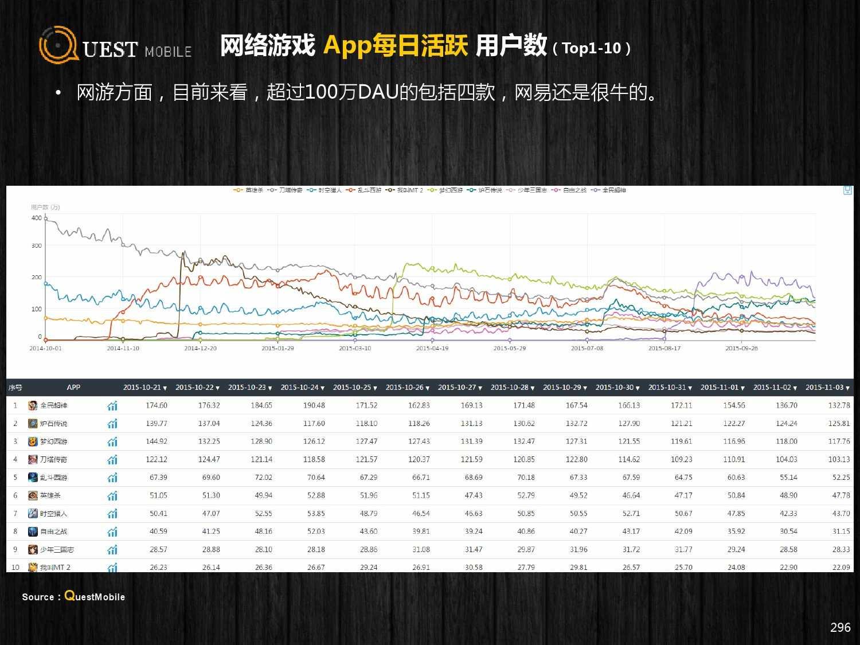 QuestMobile:2015年Q3中国移动互联网行业盘点_000296