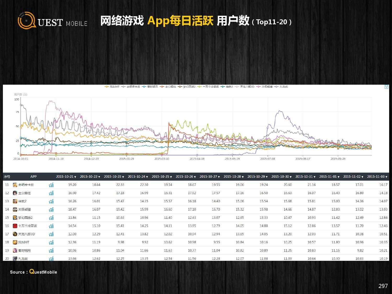 QuestMobile:2015年Q3中国移动互联网行业盘点_000297