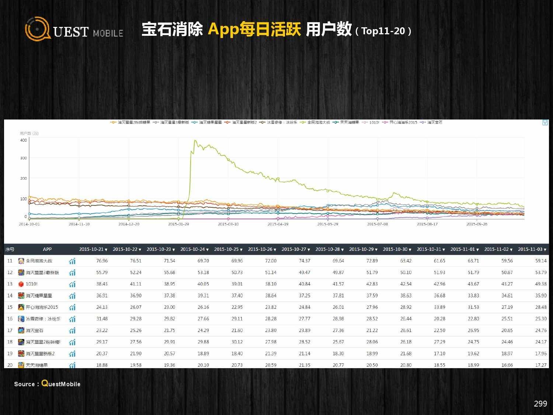 QuestMobile:2015年Q3中国移动互联网行业盘点_000299