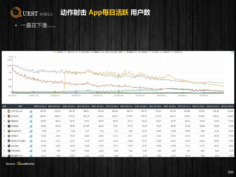 QuestMobile:2015年Q3中国移动互联网行业盘点_000300