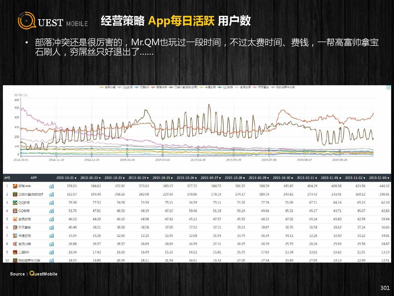 QuestMobile:2015年Q3中国移动互联网行业盘点_000301