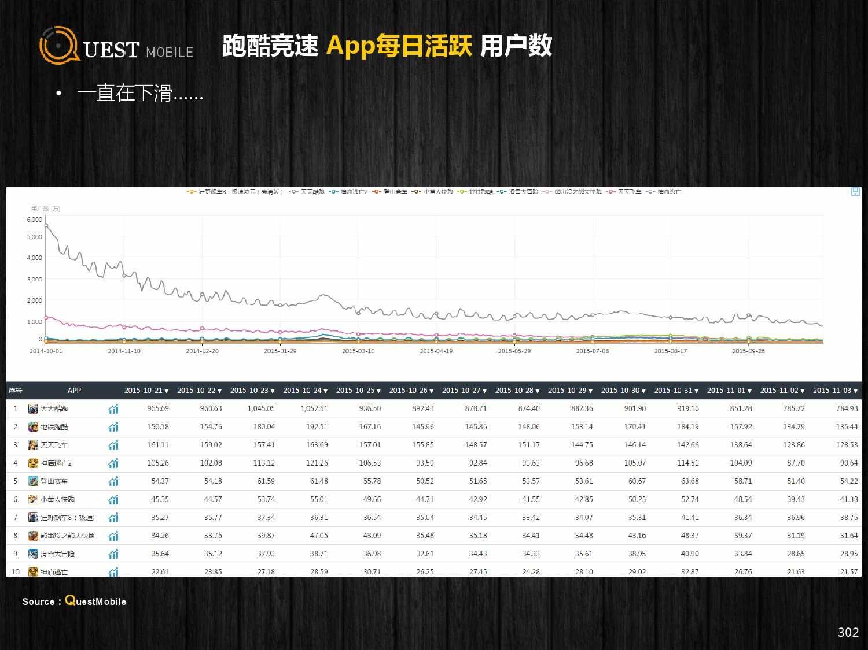 QuestMobile:2015年Q3中国移动互联网行业盘点_000302