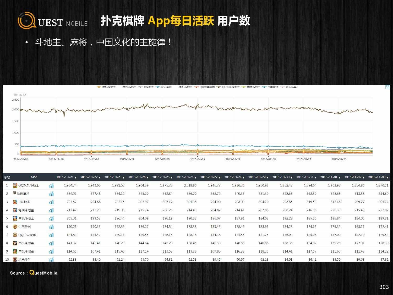 QuestMobile:2015年Q3中国移动互联网行业盘点_000303