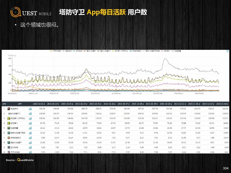 QuestMobile:2015年Q3中国移动互联网行业盘点_000304