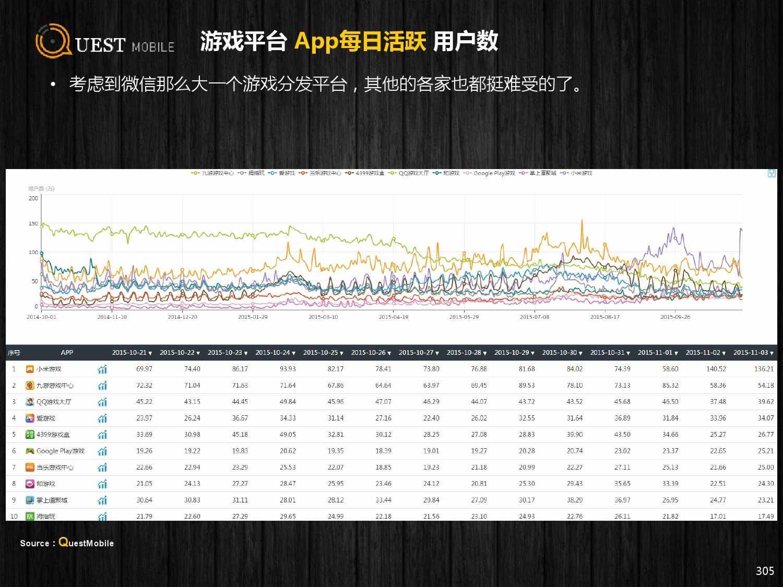 QuestMobile:2015年Q3中国移动互联网行业盘点_000305