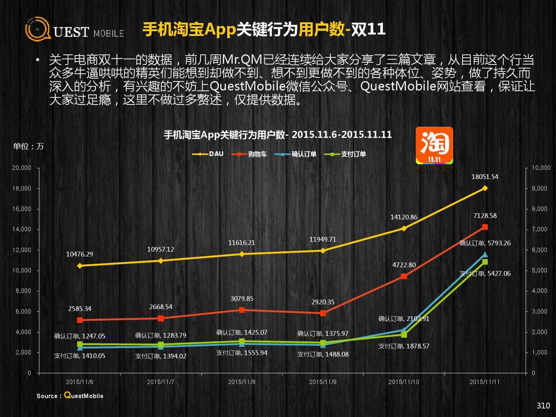 QuestMobile:2015年Q3中国移动互联网行业盘点_000310
