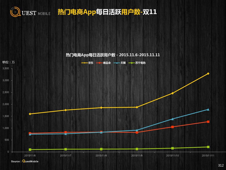 QuestMobile:2015年Q3中国移动互联网行业盘点_000312