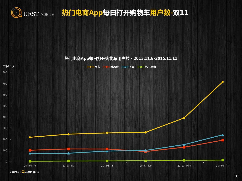 QuestMobile:2015年Q3中国移动互联网行业盘点_000313