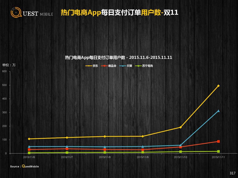 QuestMobile:2015年Q3中国移动互联网行业盘点_000317