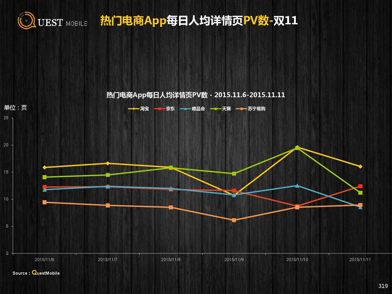 QuestMobile:2015年Q3中国移动互联网行业盘点_000319
