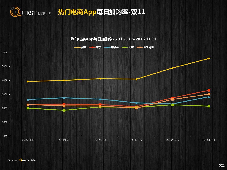 QuestMobile:2015年Q3中国移动互联网行业盘点_000321