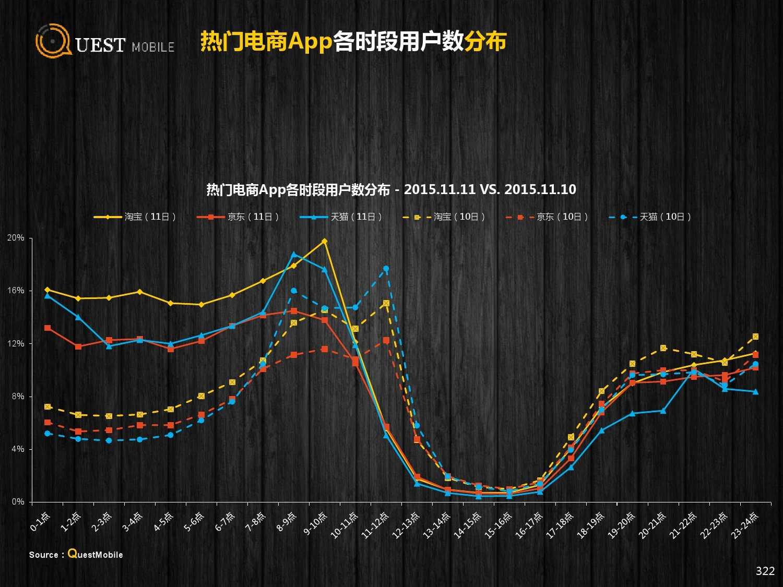 QuestMobile:2015年Q3中国移动互联网行业盘点_000322