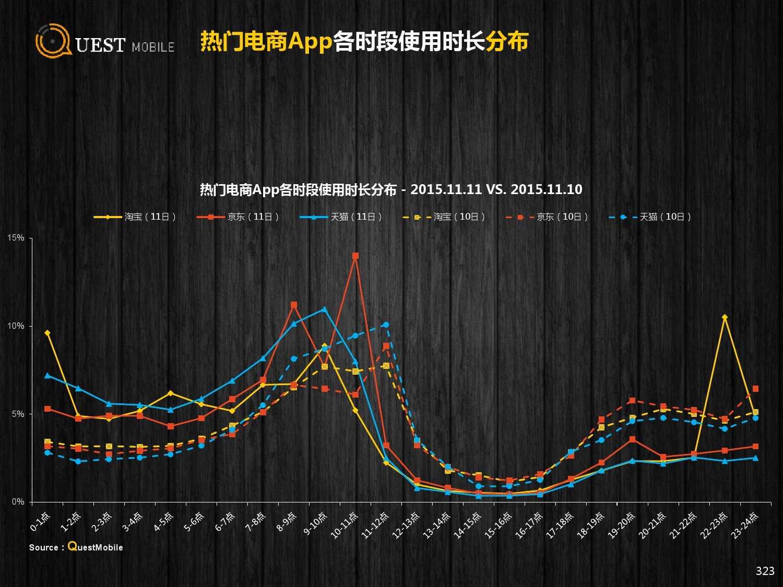 QuestMobile:2015年Q3中国移动互联网行业盘点_000323