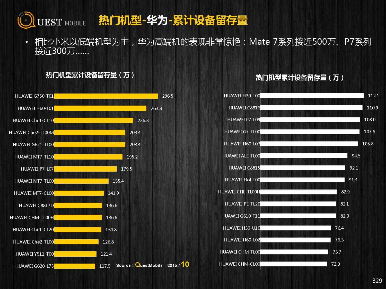 QuestMobile:2015年Q3中国移动互联网行业盘点_000329