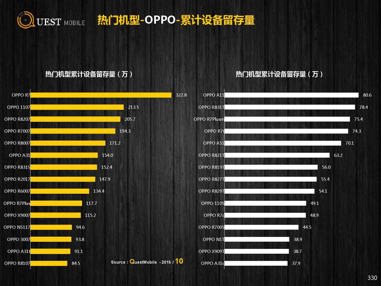 QuestMobile:2015年Q3中国移动互联网行业盘点_000330