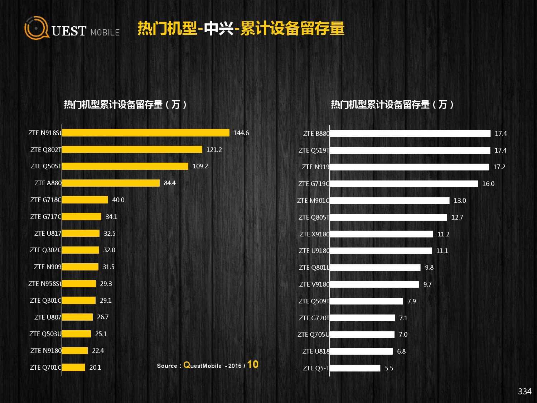 QuestMobile:2015年Q3中国移动互联网行业盘点_000334
