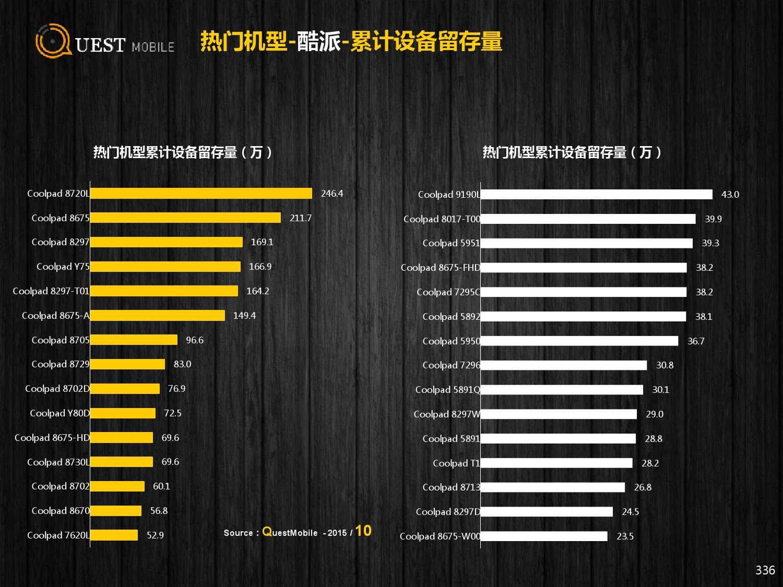 QuestMobile:2015年Q3中国移动互联网行业盘点_000336
