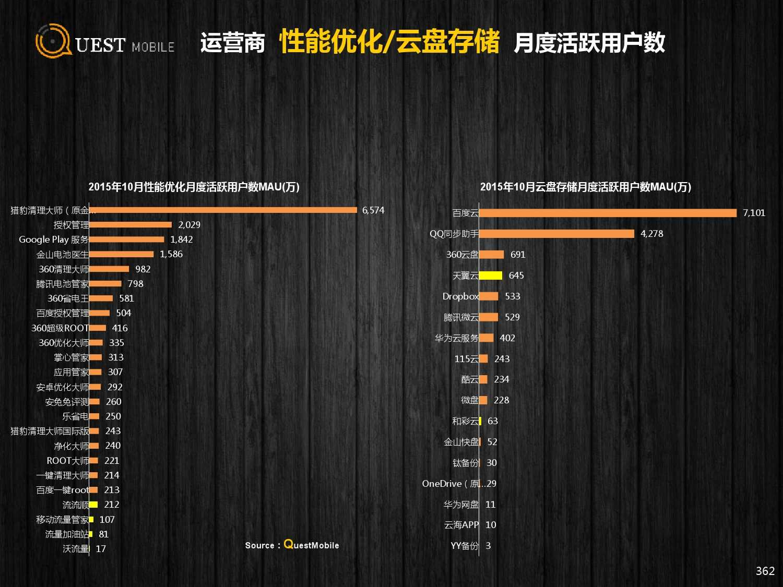 QuestMobile:2015年Q3中国移动互联网行业盘点_000362