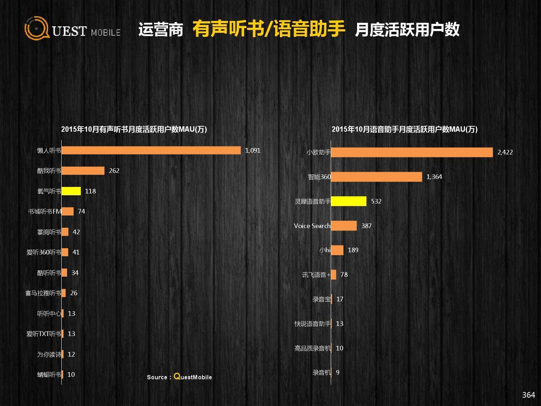 QuestMobile:2015年Q3中国移动互联网行业盘点_000364