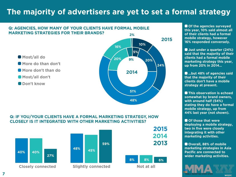 Warc:2015年亚太地区移动营销报告_000007