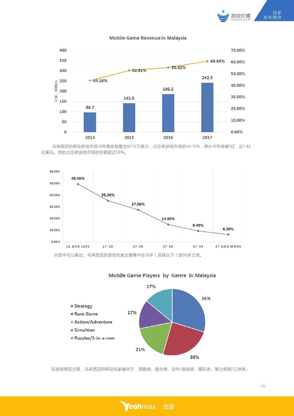 YeahMobi:2015年全球移动互联网市场数据之马来西亚篇_000012