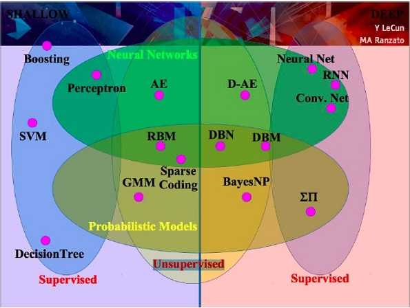 deep-learning-supervised-unsupervised-combine-lecun.v1