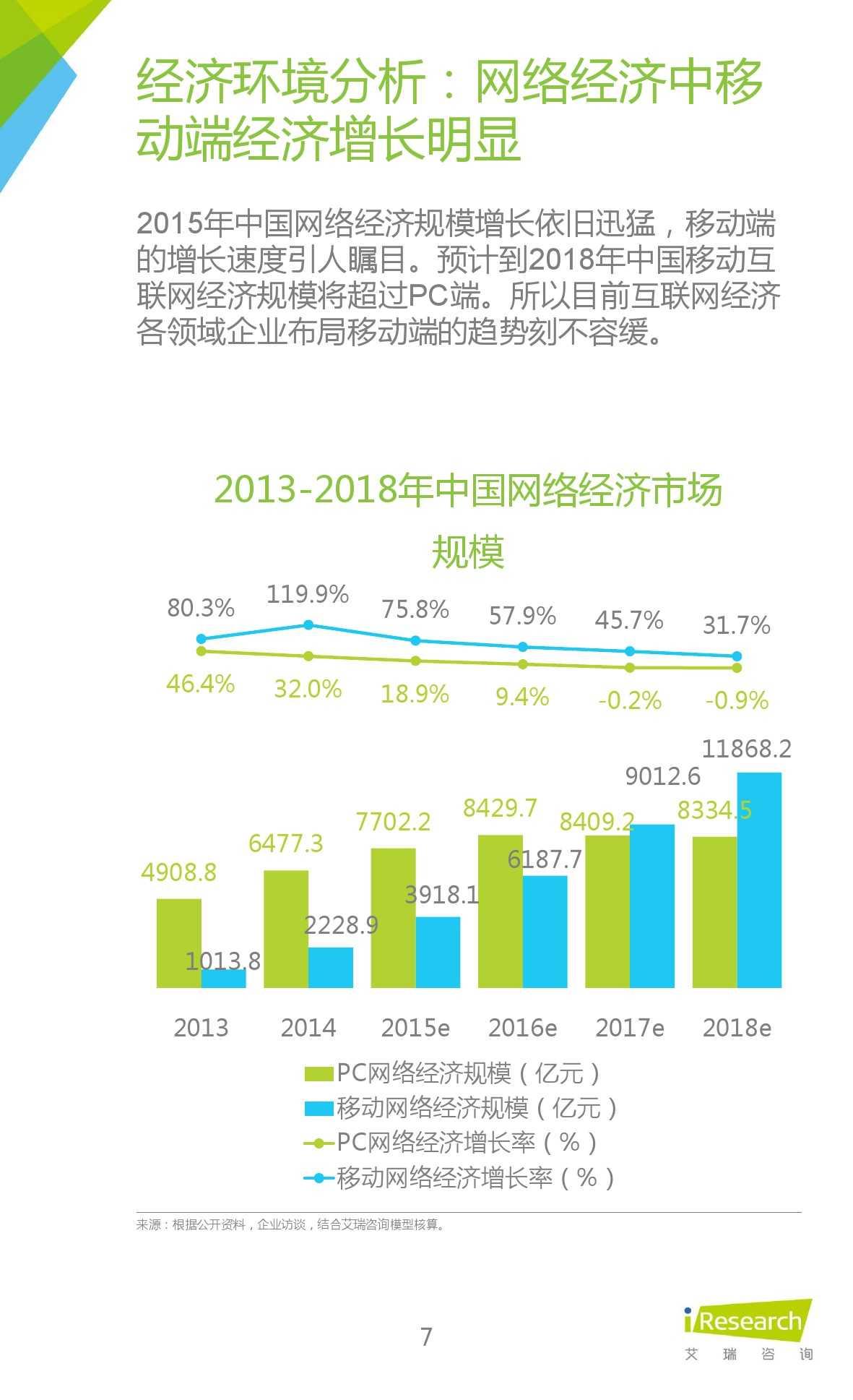 iResearch-2015年中国在线教育平台研究报告_000007