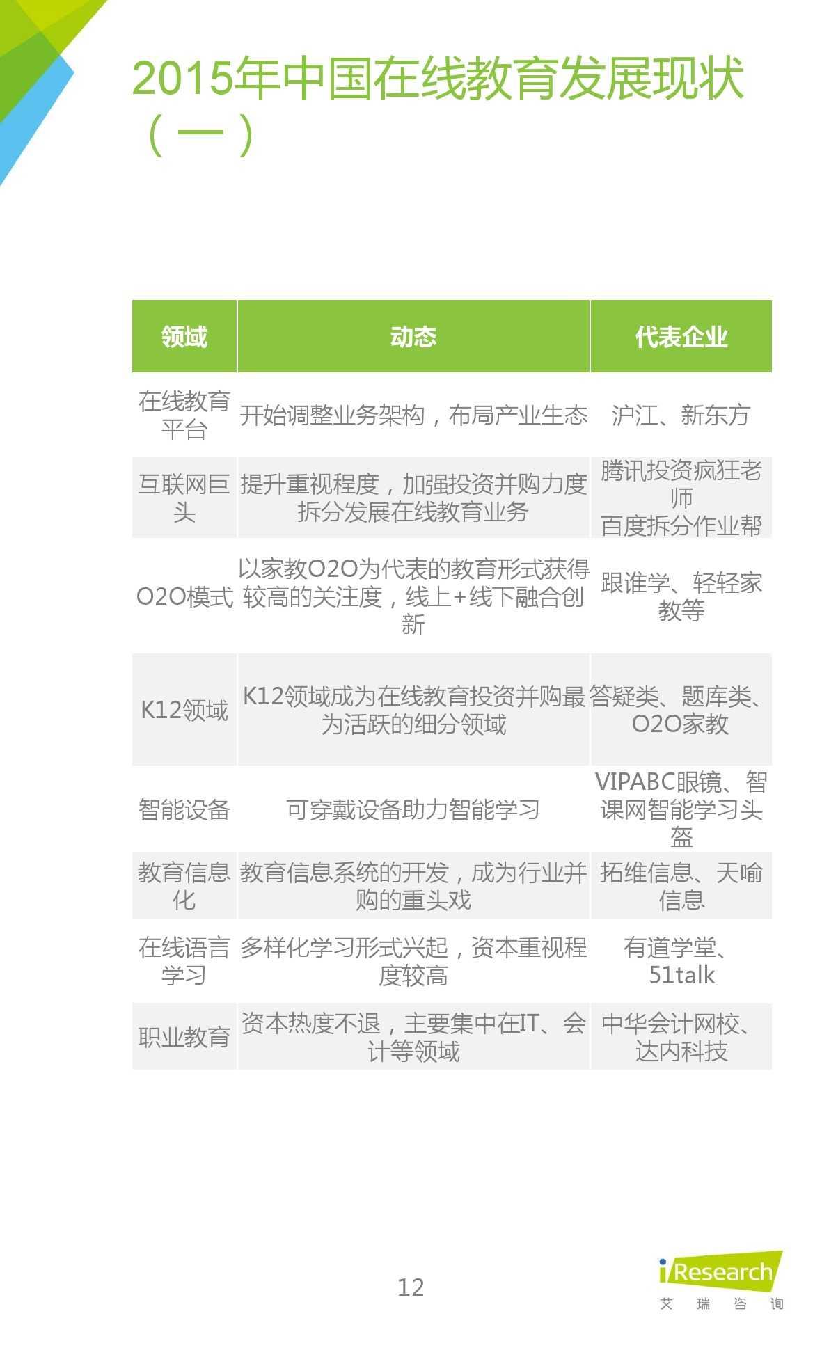 iResearch-2015年中国在线教育平台研究报告_000012