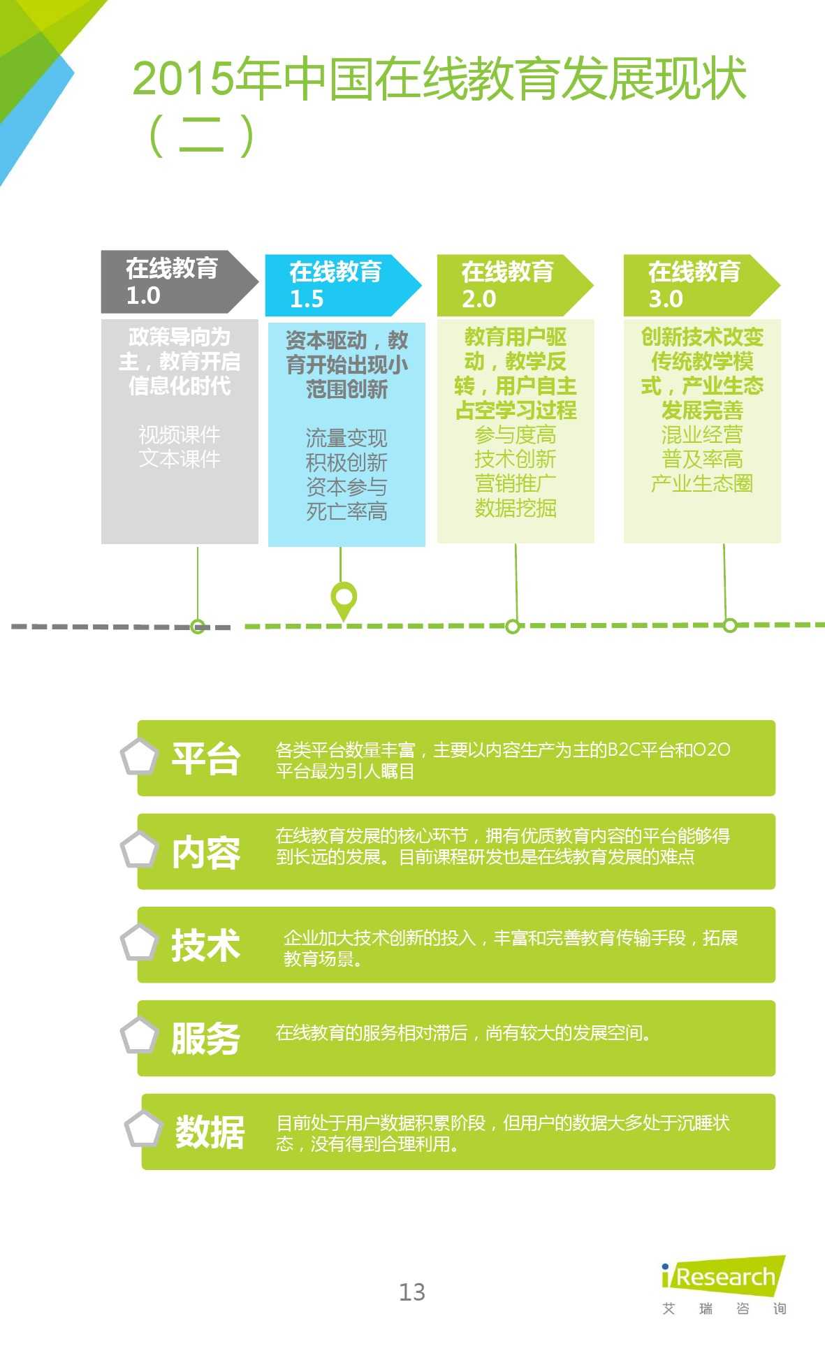 iResearch-2015年中国在线教育平台研究报告_000013