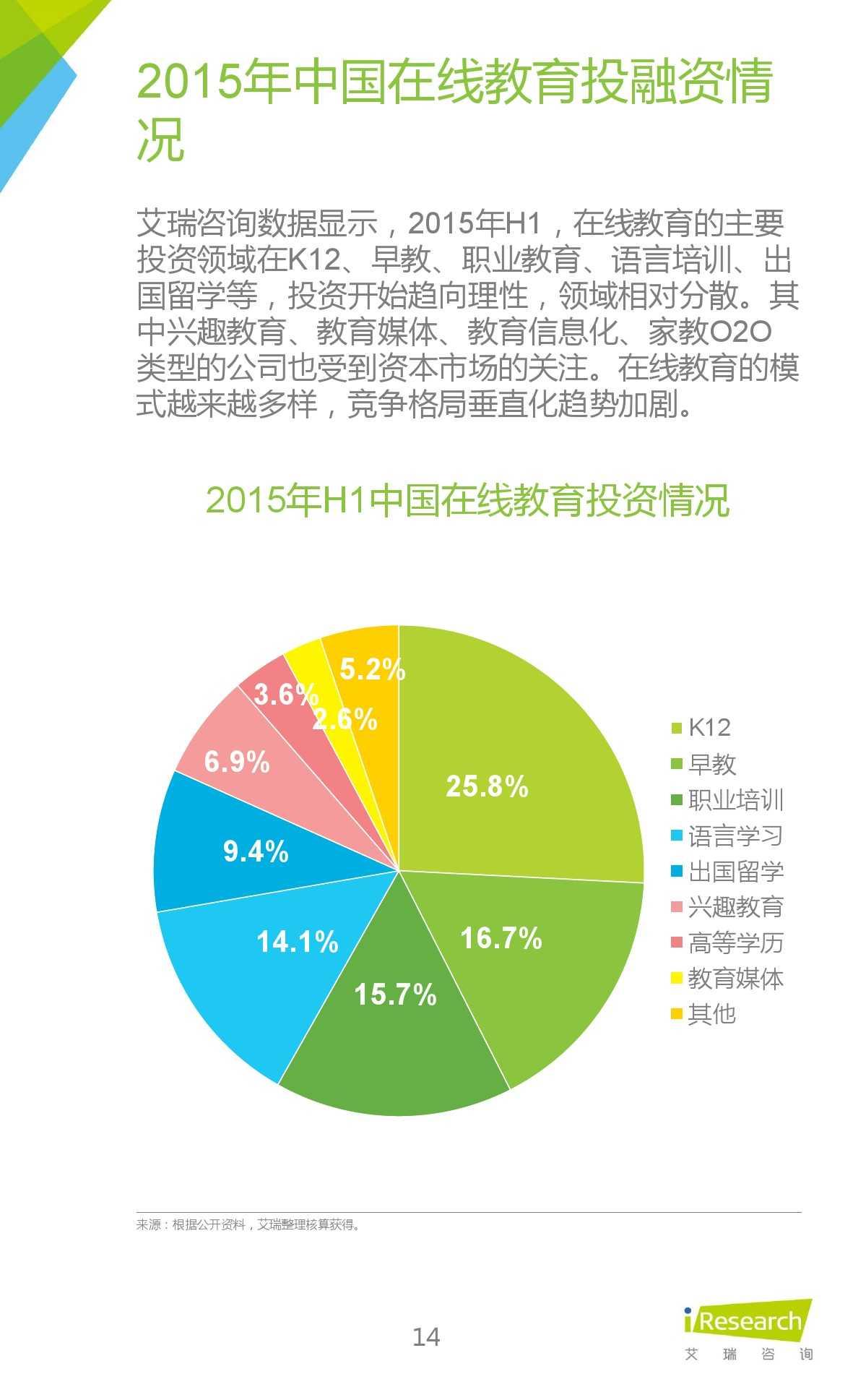 iResearch-2015年中国在线教育平台研究报告_000014