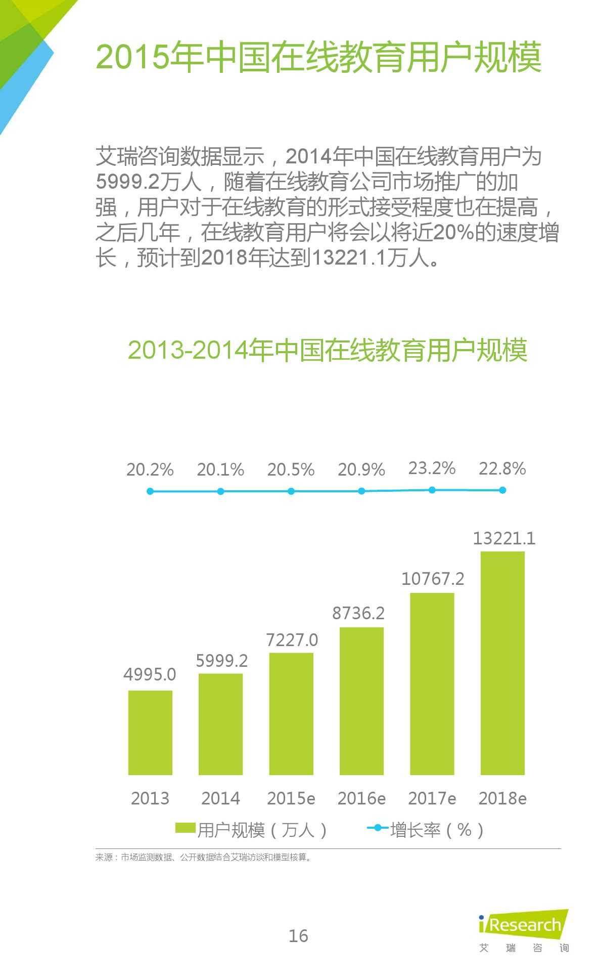 iResearch-2015年中国在线教育平台研究报告_000016
