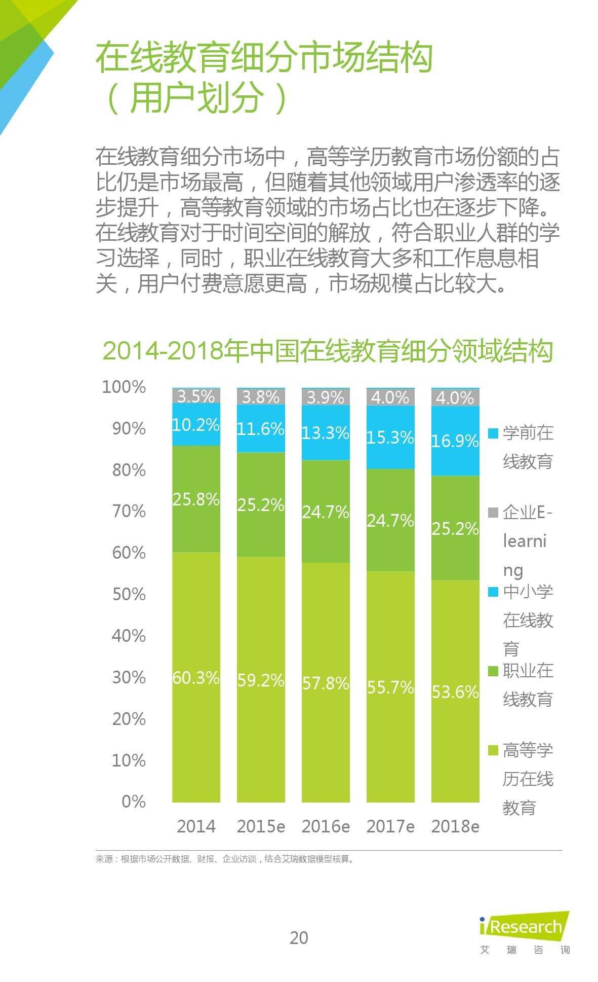 iResearch-2015年中国在线教育平台研究报告_000020